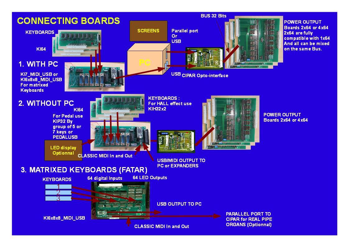 USB MIDI ARDUINO INTERFACE USB ENCODERRS for GO or Hauptwerk